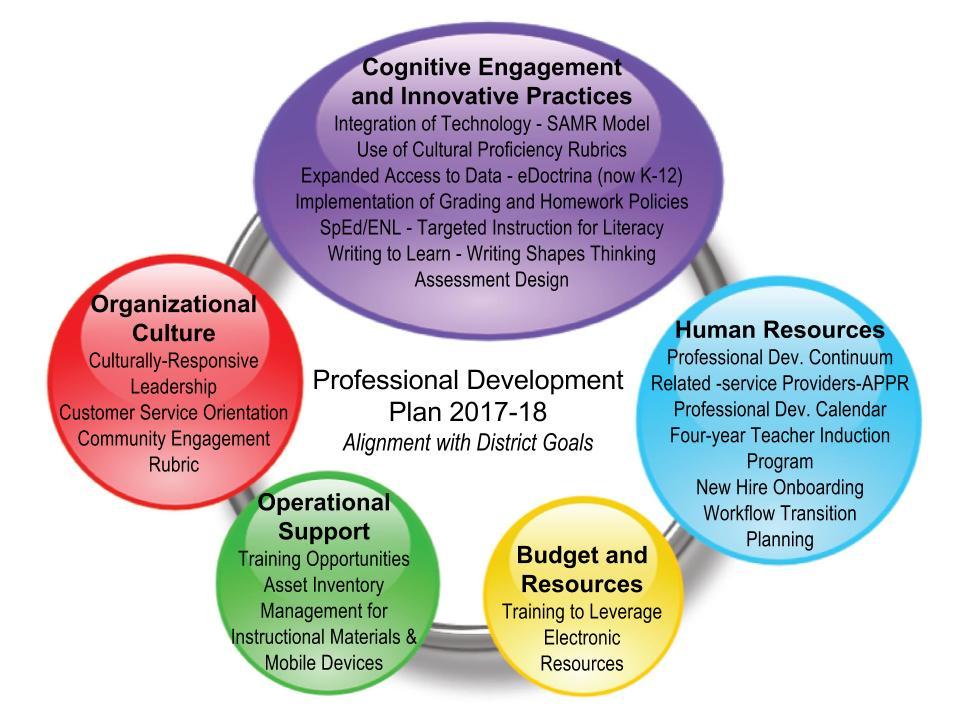 Professional Development Plan Graphic