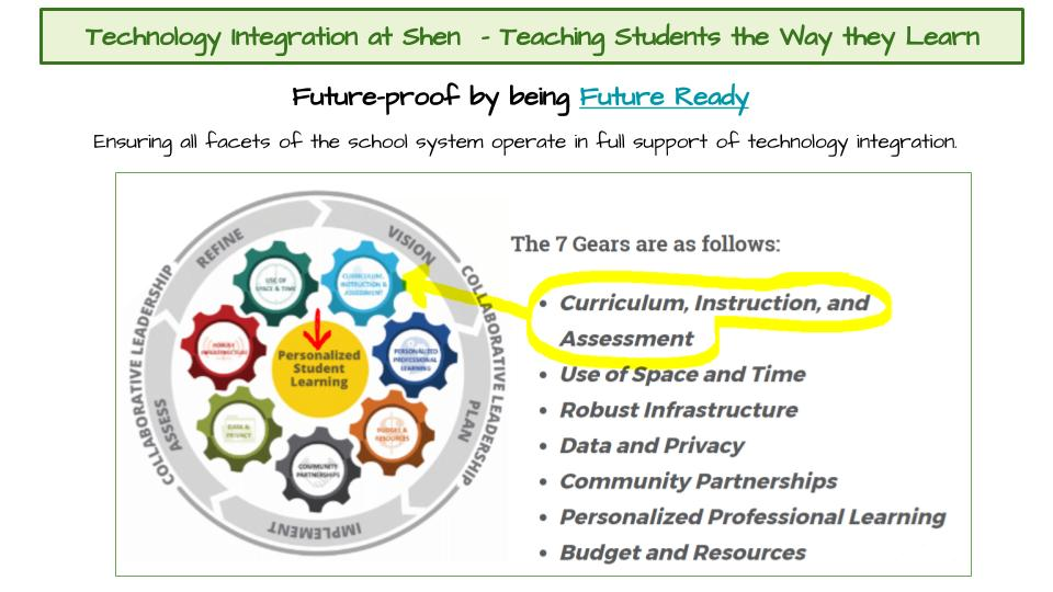 Graphic for Technology Integration at Shen