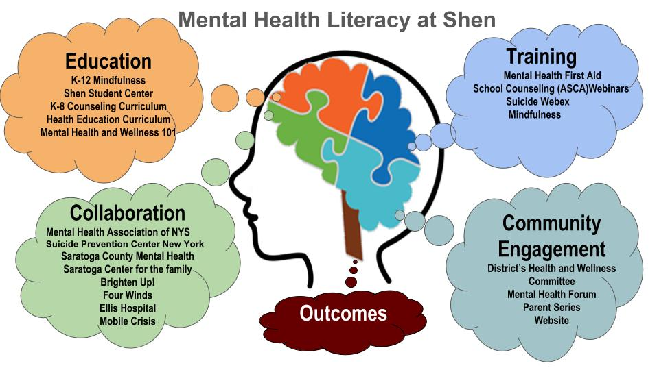 Mental Health Literacy diagram