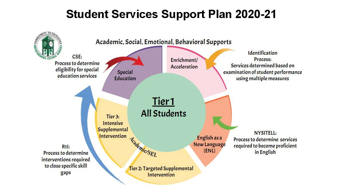 graphic showing student support services